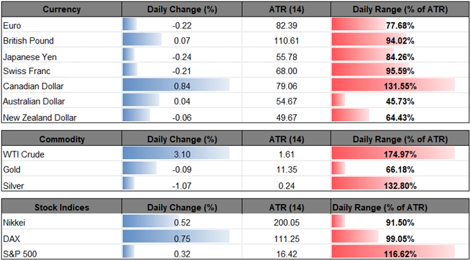 Image of daily change for major financial instruments