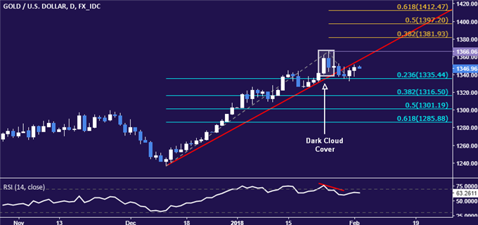Gold Prices May Rise on US Jobs Data, Crude Oil at a Crossroads