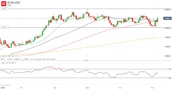 EUR/USD Outlook Improves as USD Strength Ebbs Away