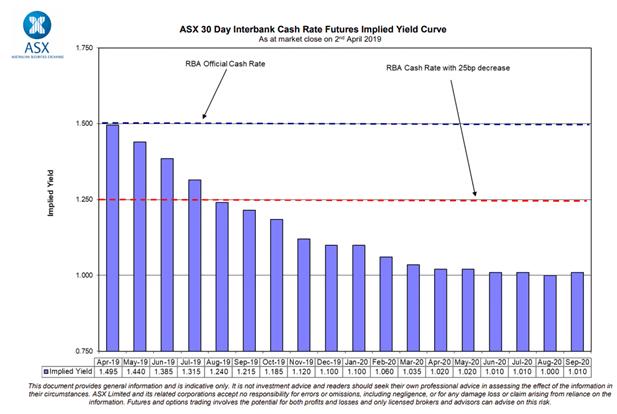 AUDUSD Topside Limited as RBA Raises Risk of Near-term Rate Cut