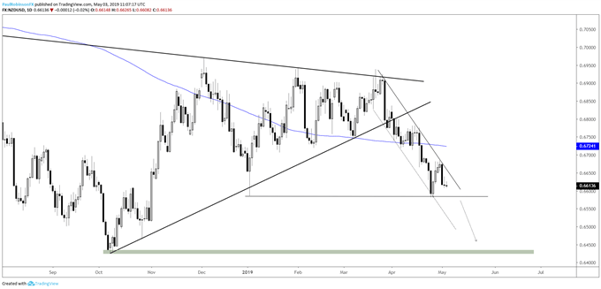 NZDUSD daily chart, trading lower t-line w/t-line