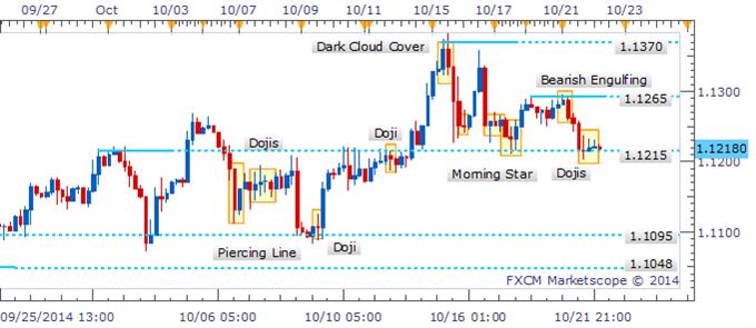 USD/CAD Prueba barrera crítica mientras que Dojis intradía muestran indecisión