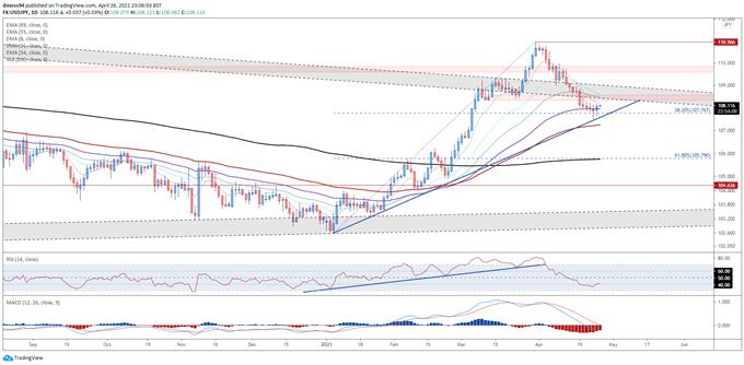 Japanese Yen Forecast: Dovish BoJ, Covid-19 Lockdowns to Keep JPY on Backfoot