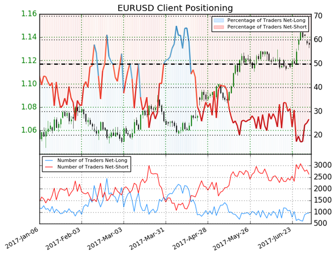 Big Shift in Trader Sentiment Warns Euro May have Turned