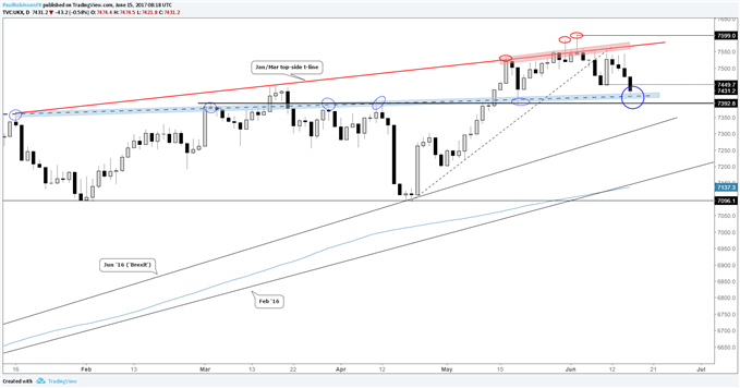 FTSE 100 Testing Significant Support Ahead of BoE