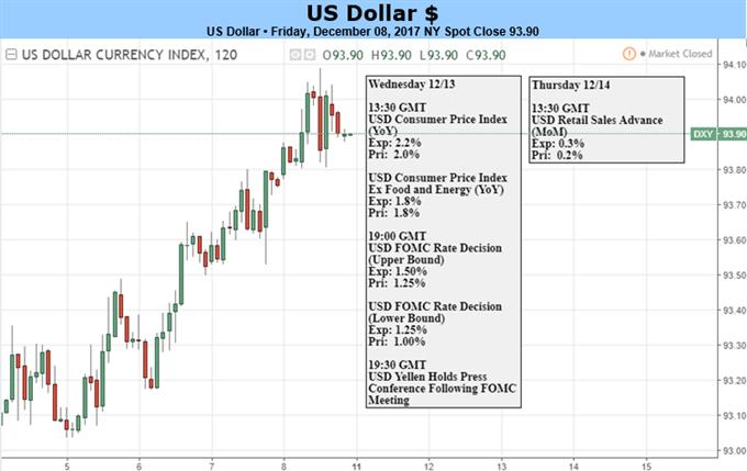 الدولار الأمريكي قد يشهد ارتفاعاً في الوقت الذي تتصدر فيه توقعات رفع أسعار الفائدة المشهد في الأسواق