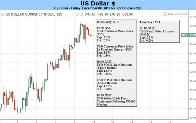 US Dollar May Rise as Fed Rate Hike Outlook Tops Market Baseline