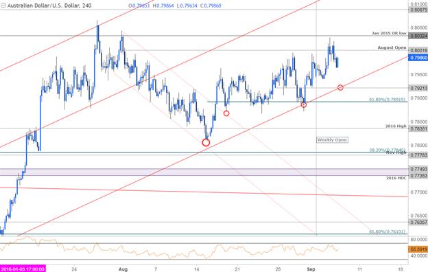 AUD/USD Price Chart- 240min Timeframe