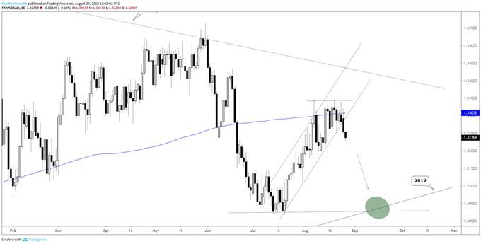 Changement de cap pour la paire USD/CAD: la tendance est baissière