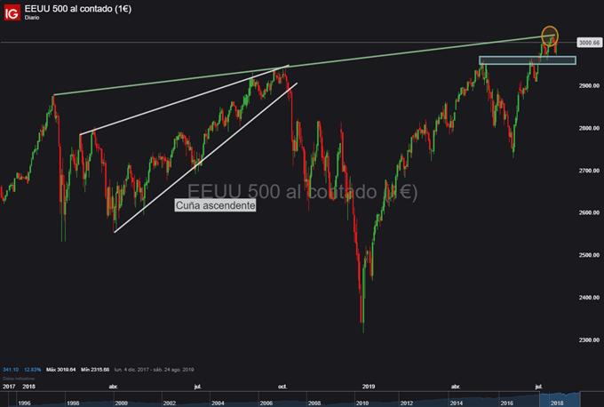 Gráfico diario S&P 500 - 19/07/2019