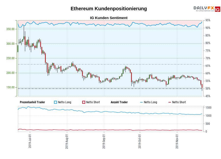 Ethereum IG Kundensentiment: Unsere Daten zeigen, dass Ethereum Trader am meisten nettolong sind seit Jul 04, als Ethereum in der Nähe von 291,96 gehandelt wurde.