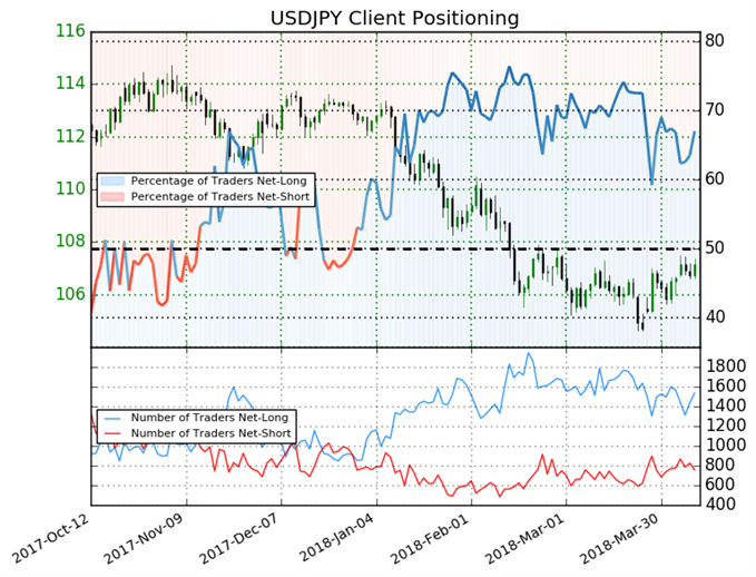 67% of USDJPY Traders are Net-Long; Bears May Be Skittish