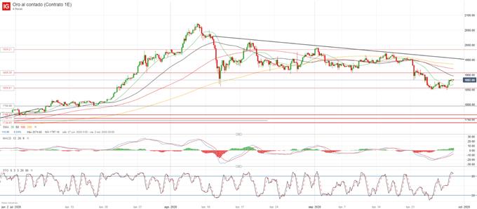 XAU/USD: el oro se consolida alrededor de 1.880$ ante el aumento en la volatilidad