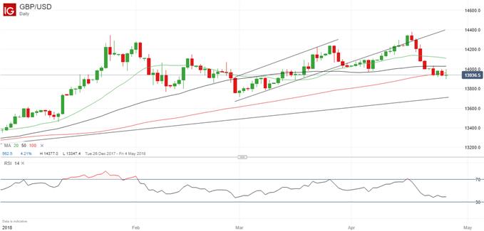 UPDATE: Gewinnmitnahme bei GBP/USD-Verkaufsempfehlung