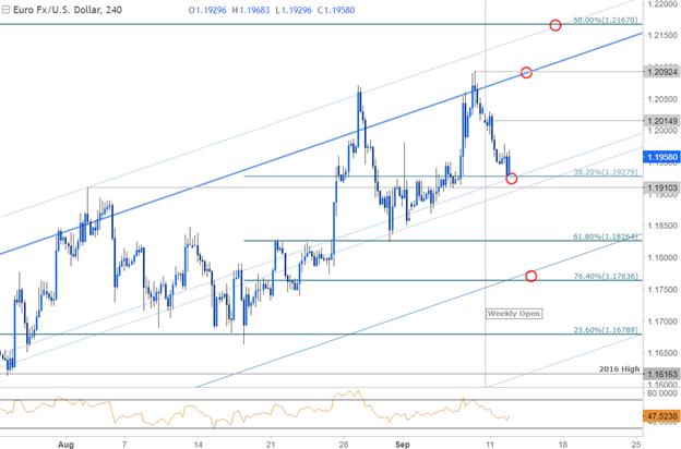 EURUSD Price Chart- 240min Timeframe