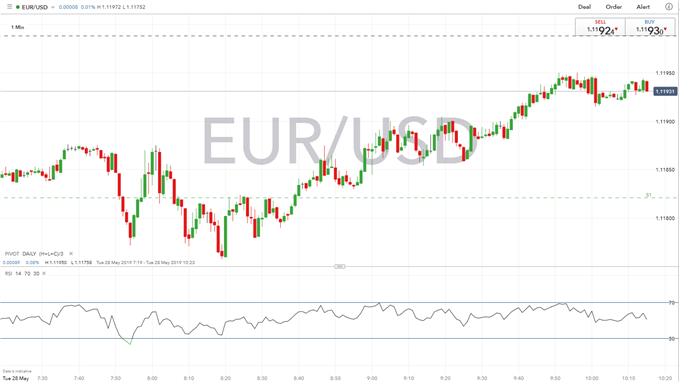 EURUSD Brushes Off Euro-Zone Consumer Confidence Data, Focus on EU Leaders' Summit