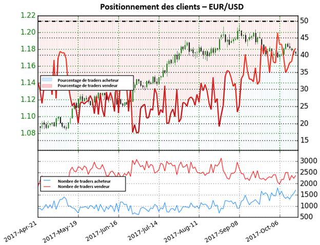EUR/USD: Le dollar pourrait bientôt surperformer