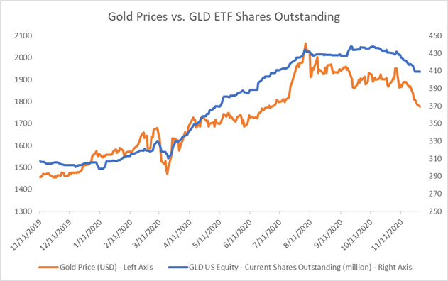Gold Prices May See a Technical Rebound Amid an Overall Bearish Trend