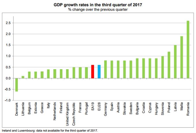 EUR/USD Remains Under Pressure Despite Upbeat Euro-Zone GDP