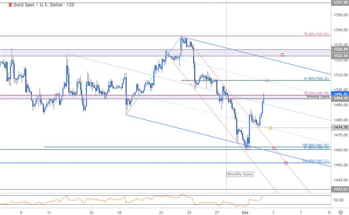 Gold Price Chart - XAU/USD 120min - GLD Trade Outlook - XAUUSD Technical Forecast