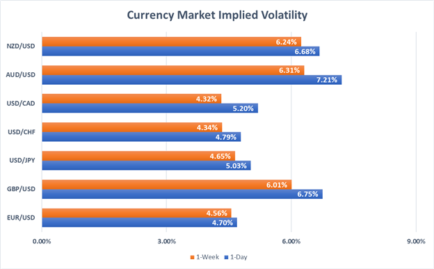 Currency volatility for major USD currency pairs