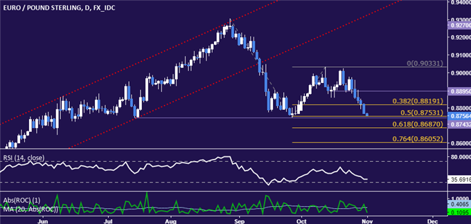 EUR/GBP Technical Analysis: Euro Hits Key 3-Month Support Shelf