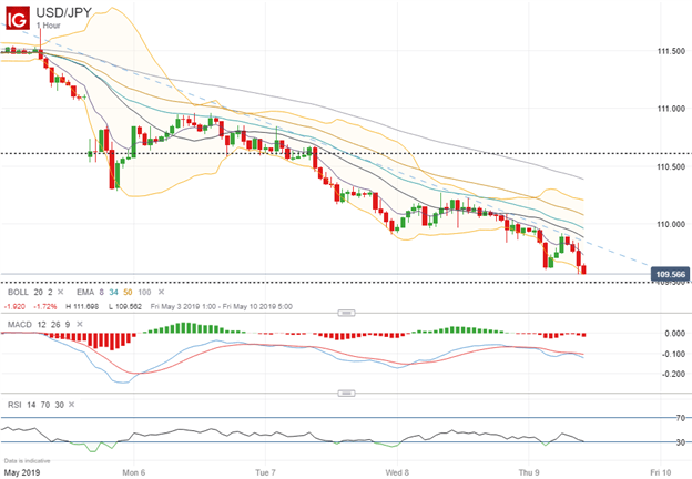 USDJPY Price Chart Tests Support Amid Trade War Uncertainty