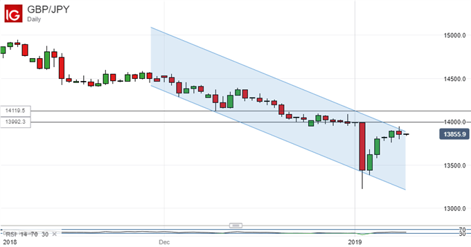 Downtrend Holds: UK Pound Vs Japanese Yen, Daily Chart
