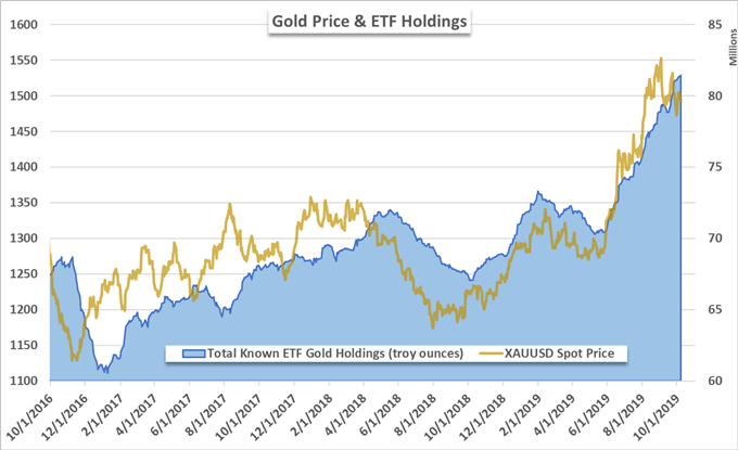 Gold Price Chart and ETF Holdings