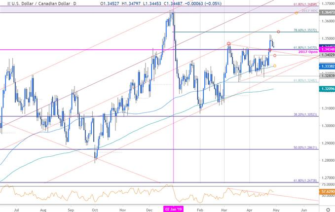 USD/CAD Price Chart - US Dollar vs Canadian Dollar - Loonie Daily