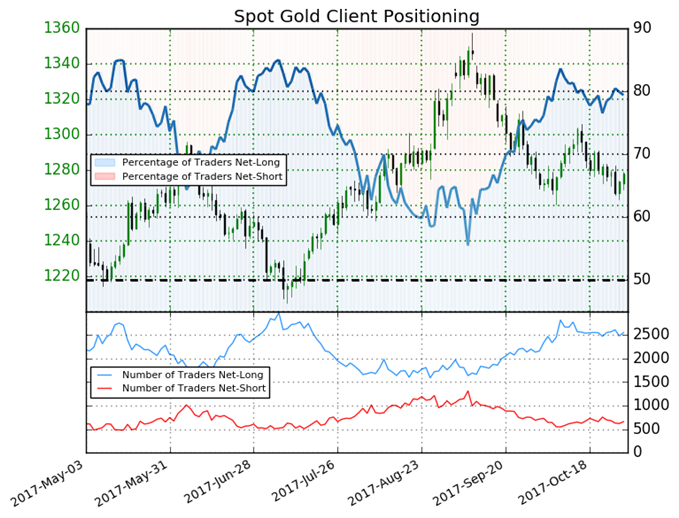 Gold Mixed Based on Sentiment