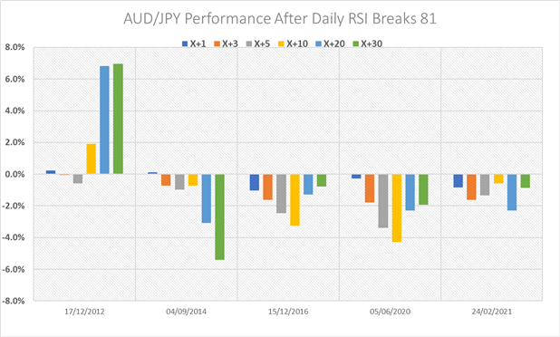 Australian Dollar Forecast: AUD/USD Reversal Levels, AUD/JPY at the Extremes