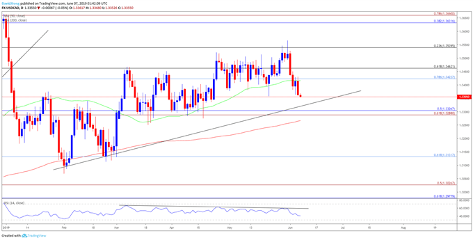 USDCAD Rate Eyes April-Low Ahead of NFP, Canada Employment Report