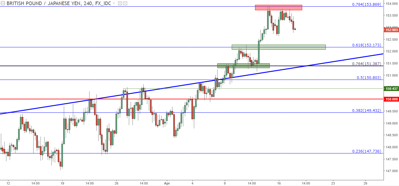 Gbp Jpy Four Hour Chart Unable To Take Out 76 4 Fibonacci Resistance