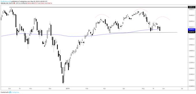 Dow Jones, Crude Oil, Gold Price Outlook & More