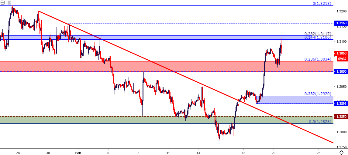 Gbpusd Cable Pulls Back From Fibonacci Resistance After Fomc Minutes