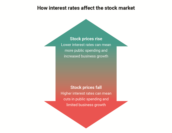 lãi suất ảnh hưởng đến giá cổ phiếu như thế nào ?
