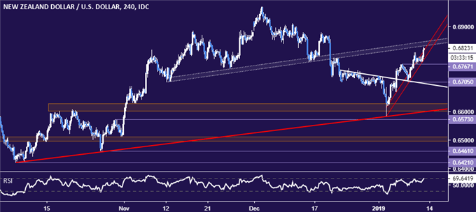 NZD/USD Technical Analysis: NZ Dollar Upswing May Soon Fizzle