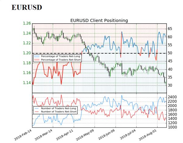 اتجاه أسعار اليورو مقابل الدولار EUR/USD للارتفاع بحسب مؤشر ميول التداول
