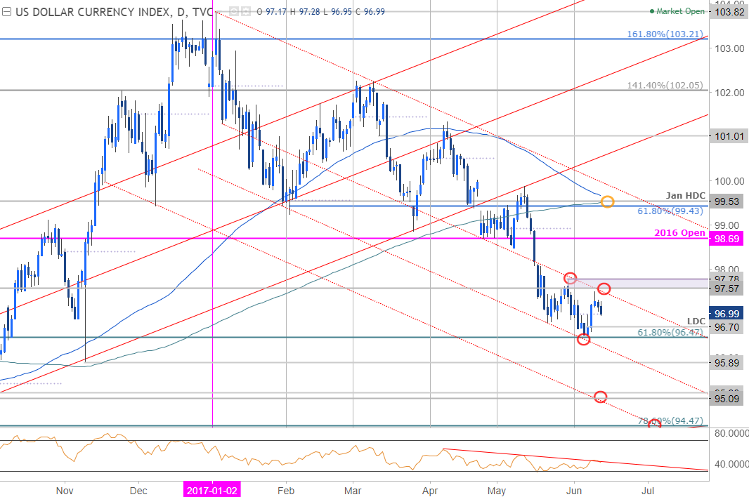 Dxy forex