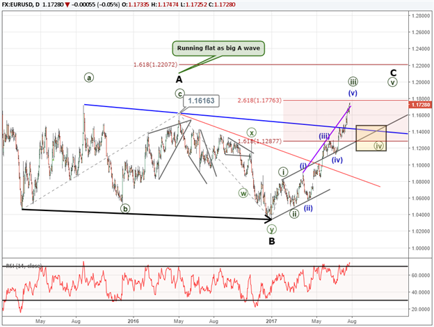 Is the EUR/USD 30 Month High a Breakout or Fake Out?