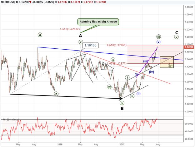 Le plus haut de 30 mois de l'EUR/USD est-il un breakout ou un faux signal ?