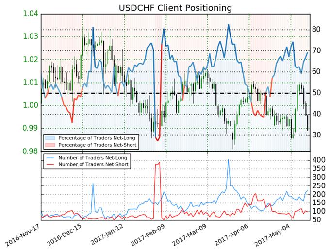 التحليل الفني: شراء زوج العملات الدولار الأمريكي مقابل الفرنك السويسري USD/CHF
