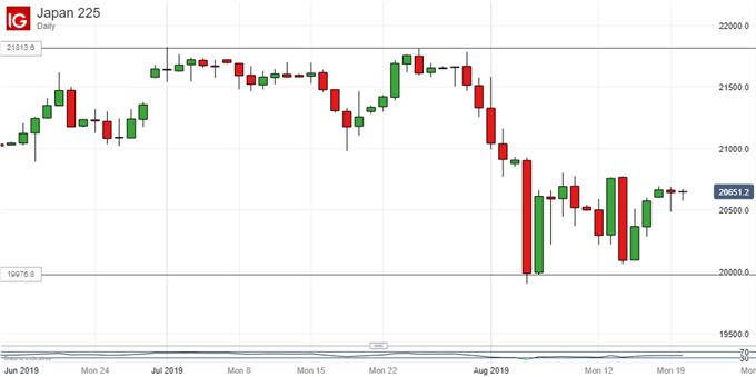 Nikkei 225, Daily Chart