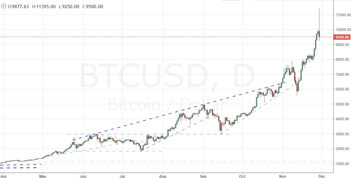 ECB Warns on Risk Trends, GBP/USD Tests Key Brexit Level, Bitcoin Whipsaw