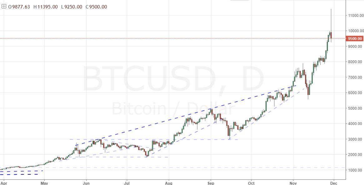 Bitcoin to gbp правила игры на бирже