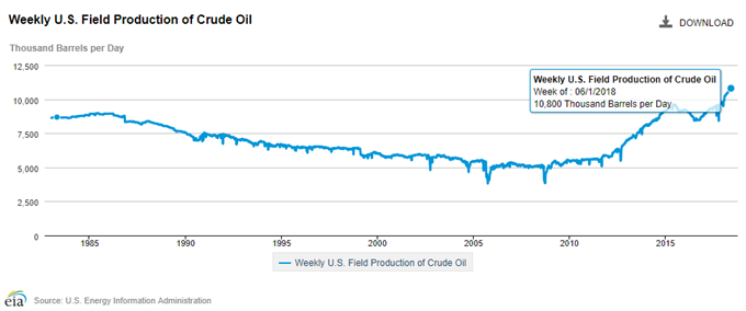 Image of U.S. crude field output