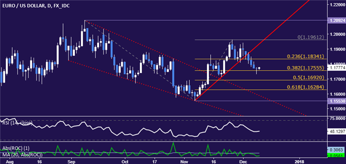 EUR/USD Technical Analysis: Selloff Stalls Above 1.17. Now What?