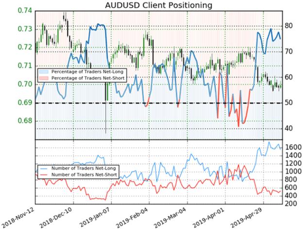 Australian Dollar Price Chart vs Trader Sentiment Client Positioning