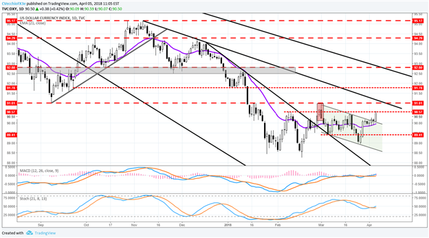 Central Bank Weekly: US Dollar Taking Few Cues from Fed Rate Pricing